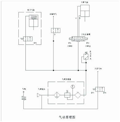 宝玛数控立式加工中心气路原理